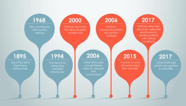 A brief timeline of EFM