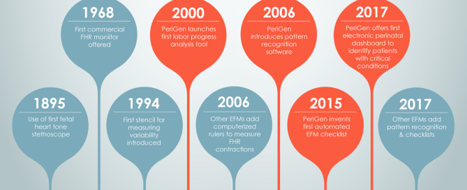 A brief timeline of EFM