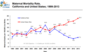 Maternal Mortality Rates